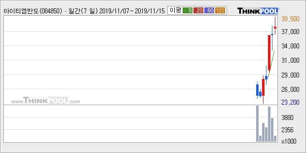 아이티엠반도체, 상승흐름 전일대비 +10.14%... 최근 단기 조정 후 반등