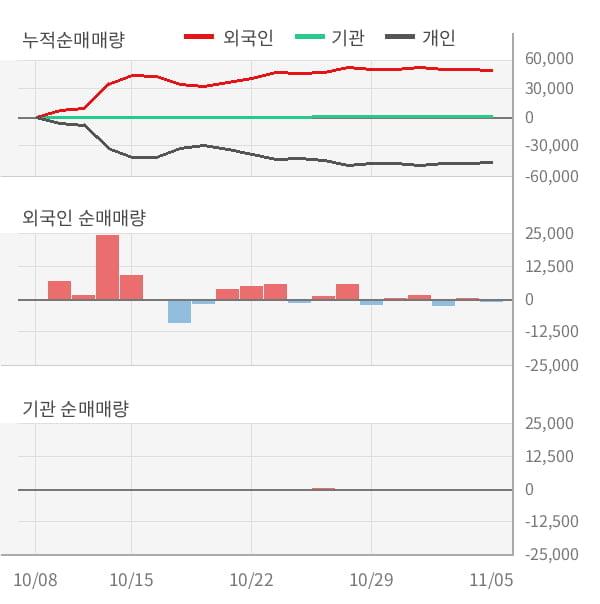 [잠정실적]비엠티, 올해 3Q 매출액 176억(-8.0%) 영업이익 15.1억(-23%) (연결)