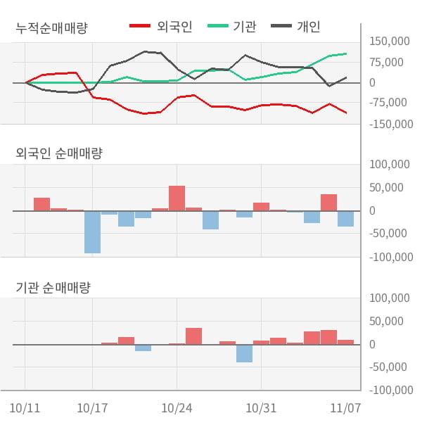[잠정실적]선데이토즈, 올해 3Q 매출액 185억(-16%) 영업이익 20.6억(-32%) (연결)