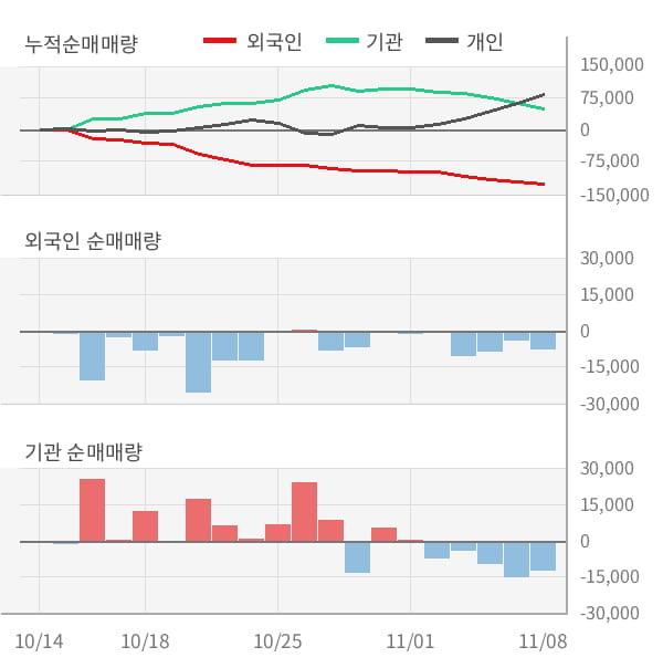 [잠정실적]현대에이치씨엔, 3년 중 최고 매출 달성, 영업이익은 직전 대비 -11%↓ (연결)