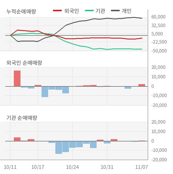 [잠정실적]엔에스쇼핑, 올해 3Q 매출액 1240억(+5.7%) 영업이익 108억(-36%) (연결)