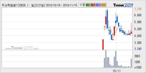 두산퓨얼셀1우, 전일대비 6.07% 상승... 이평선 역배열 상황에서 반등 시도