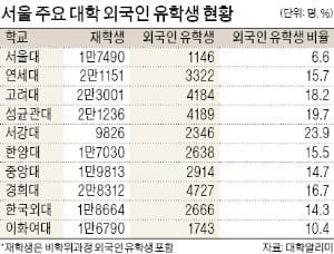국내 대학 외국인 학생 3400명에서 16만명으로 급증