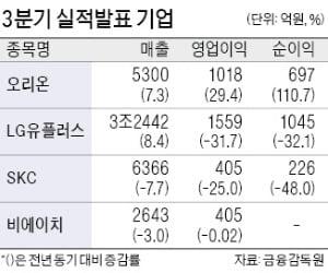 오리온 분기 영업익, 1018억 '역대 최대'