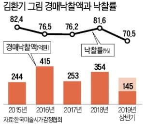 65억→71억→85억…김환기 그림값 이번엔 100억 넘을까
