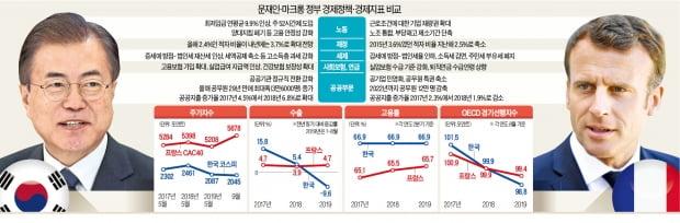 韓 친노조 vs 佛 친기업…'경제 희비' 갈랐다