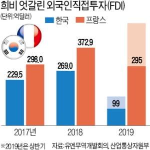 韓, 법인세 올려 외국인투자 급감…佛, 잇단 감세 사상최대 투자유치