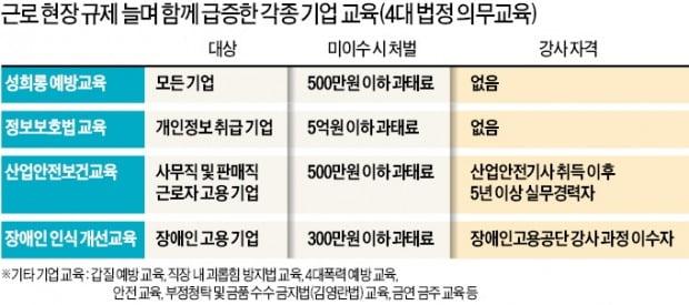 10만 기업에 성희롱 예방교육 의무화…부실 강의·엉터리 강사만 양산