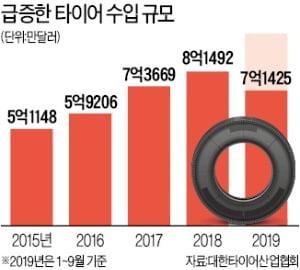 車산업 불황에도…수입 타이어는 '질주'