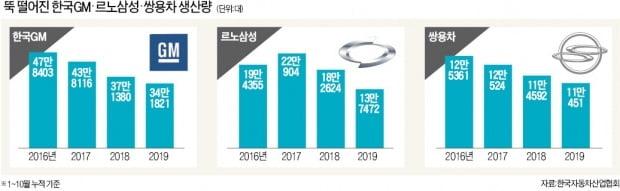한국車 '생존 마지노선' 깨진다…한국GM 등 3社 부진 결정타