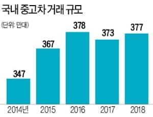 """대기업, 중고차 판매업 길 열리나…동반委 """"생계형 적합업종에 부적합"""" 판정"""