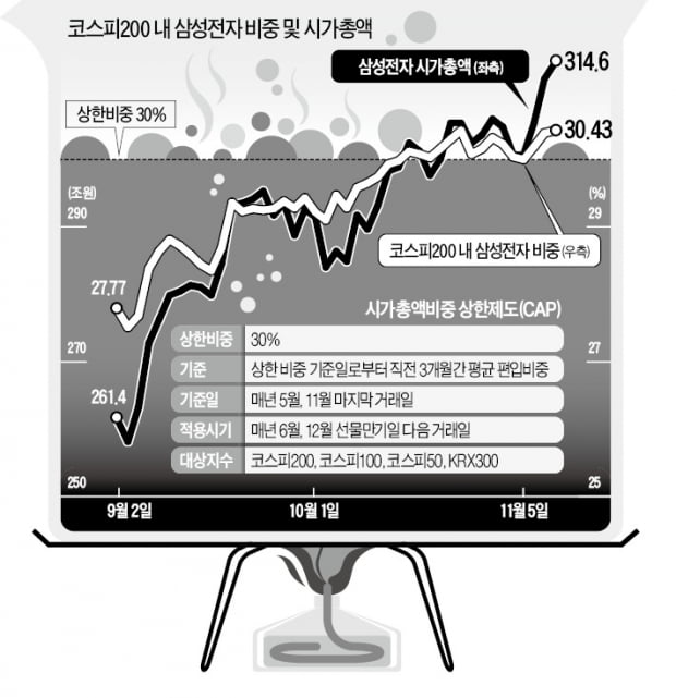 삼성전자 '코스피200 상한제' 걸리나…ETF發 매물 우려