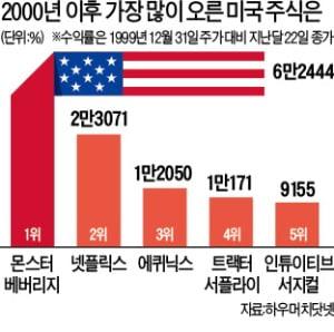 주가 624배 뛴 '괴물'…美 몬스터, 20년 상승률 1위