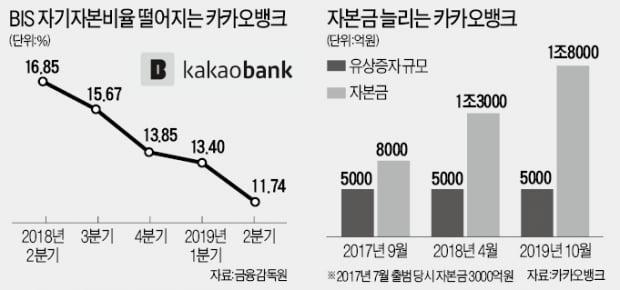 카뱅, 5천억 유상증자 순항…자금 운용 '숨통'