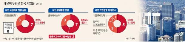 """밖에선 악재, 안에선 규제…기업 70% """"내년 사업계획 손도 못대"""""""