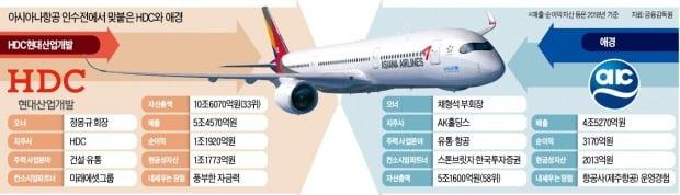 '매각 카운트다운' 아시아나항공 1%↑…'유력 새 주인' HDC현산 7%↓[이슈+]