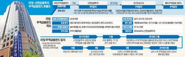 라임 무역금융펀드 '증권사 OEM' 논란…신한금투도 3500억 물려