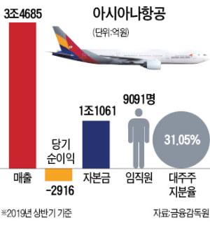 [단독] 아시아나항공 새 주인 HDC현대산업개발 유력