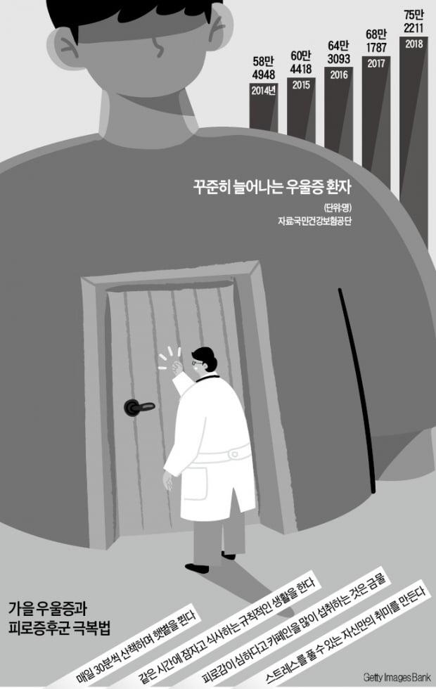 [이지현의 생생헬스] '가을의 불청객' 우울증…하루 30분 햇빛 보는 산책이 특효약