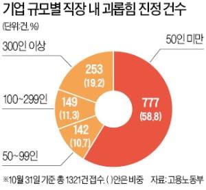 '직장 내 괴롭힘' 60%, 50인 미만 中企서 발생