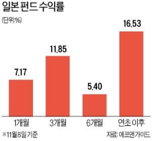 붉게 물든 일본펀드…한 달 수익률만 7%