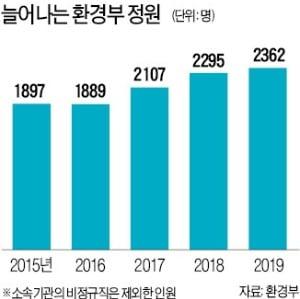 '입김 세진' 환경부…경제부처·지자체와 곳곳서 충돌