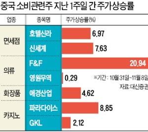 """""""올해 中 광군제 매출 20% 증가할 것""""…LG생건·애경산업 주목"""