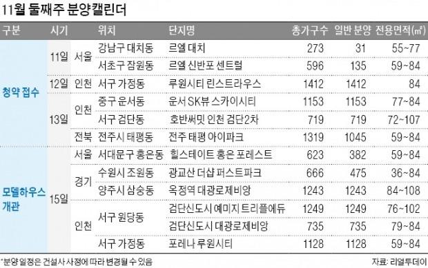 르엘 신반포센트럴 등 '로또단지' 청약