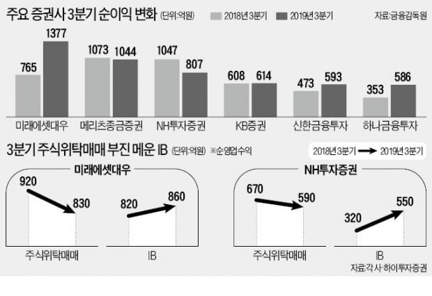 증시침체·DLF 사태에도…증권업계 '선방'