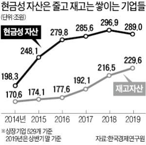 """""""경제 활력 떨어진 기업들 재고 쌓이고 현금 줄어"""""""