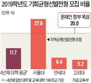 대학 '기회균형선발' 최대 20%로 늘린다