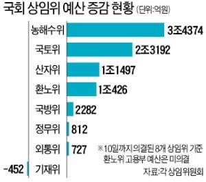 '초슈퍼예산' 비판하더니…상임위서 8조 증액한 국회