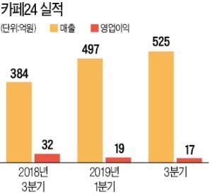 """카페24, 실적부진 늪…""""시장 잠식 우려"""""""