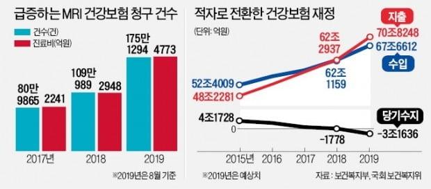 '문재인 케어 2년' 건보재정 비명…초음파검사 8배나 늘었다