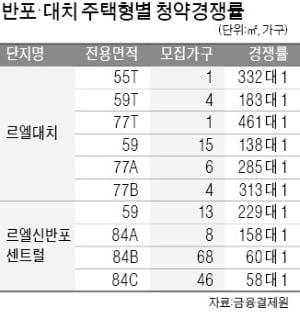 상한제 '후폭풍'…르엘대치 올 최고 청약경쟁률