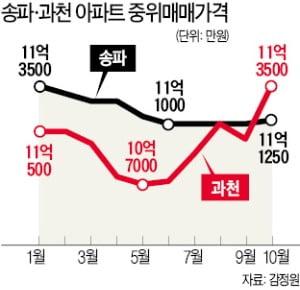 '준강남' 과천 아파트값, 서울 송파구 넘어섰다