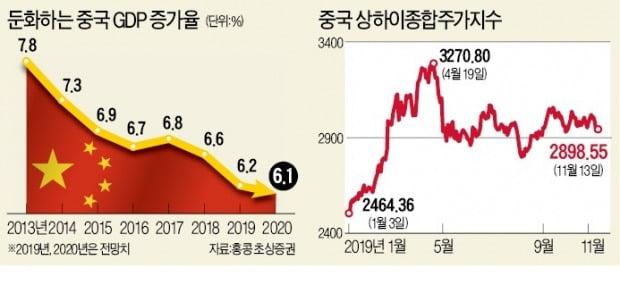 """""""中 경기 연말 바닥…내년 지수 13% 오른다"""""""