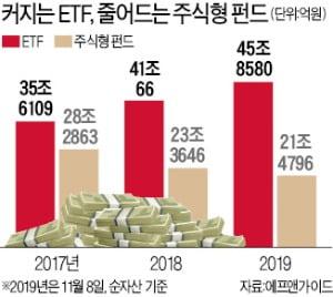 종목보다 지수…ETF 45兆로 커졌다 | 한경닷컴