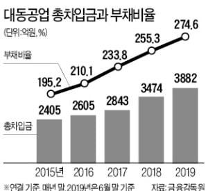 [마켓인사이트] '국내 1위 농기계' 대동공업 日 공세·수요 위축 '이중고'