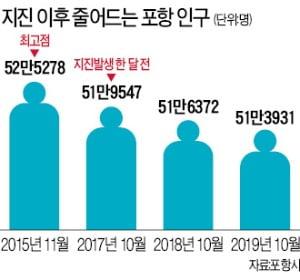 """""""벼랑 끝 포항, 특별법 제정 시급"""""""