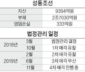 [마켓인사이트] 성동조선 '마지막 매각'에 6곳 참여