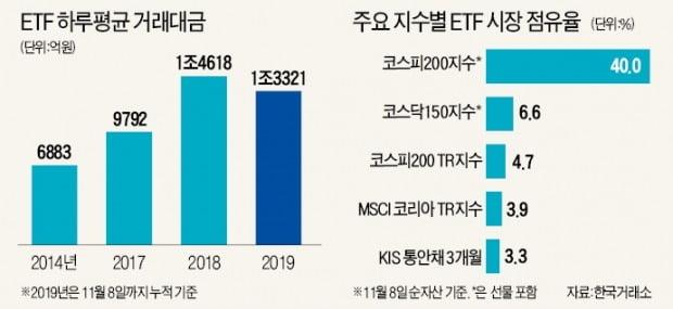2년 새 10兆 커진 ETF 시장…'편식투자·세금 역차별'이 발목 잡나