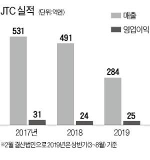 """구철모 '日 최대 사후면세점' JTC 대표 """"도쿄올림픽 특수 누려 내년 큰 폭 성장할 것"""""""