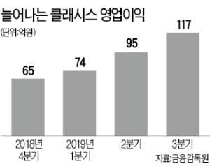 '슈링크 탄력' 받은 클래시스…네 분기 연속 최대 영업익