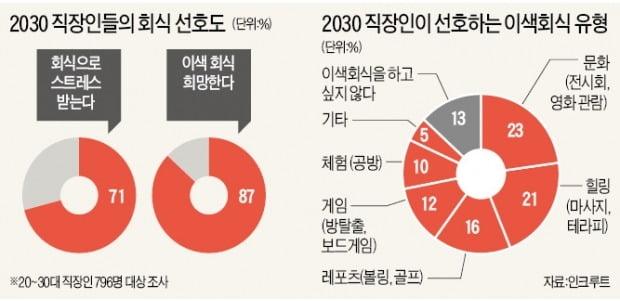 밀레니얼 세대가 바꾼 2019 송년회