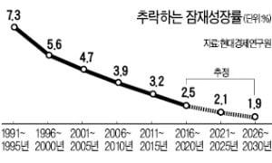 [사설] 급속한 성장잠재력 저하에 더 이상 눈 감아서는 안 된다