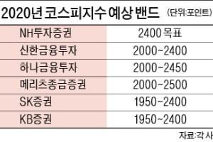 """""""내년 코스피 상고하저…2500까지 간다"""""""