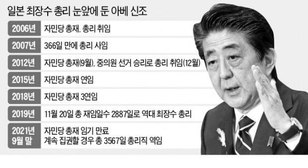 아베, 나흘 뒤면 日 최장수 총리…4연임 장기집권 가능성 '솔솔'