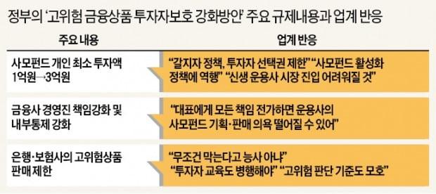 """'DLS사고'에 사모펀드 규제 강화…""""빈대 잡자고 초가삼간 태우는 격"""""""