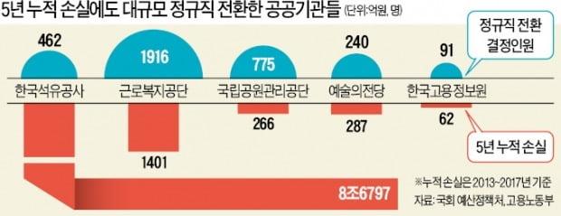 """""""정규직 됐으니 월급 올려라""""…공기업 골병"""